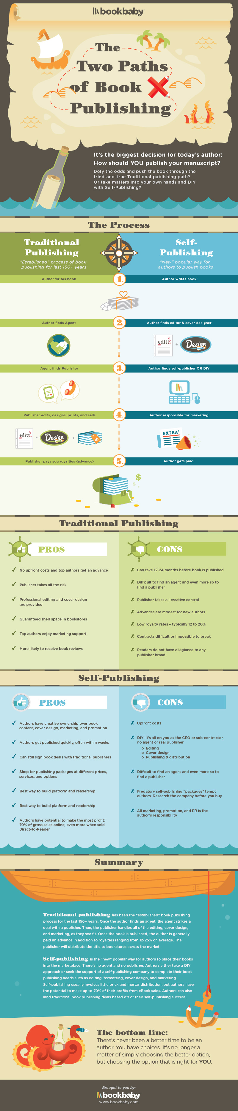Two Steps to Self-Publishing Infographic